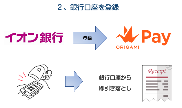 Origami Payは銀行口座を登録して使う